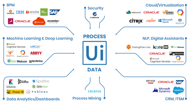 UIPath- Robotics Process Automation Academy – Novice2Expert